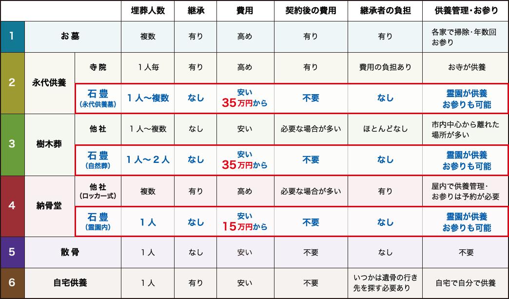 納骨タイプ比較表