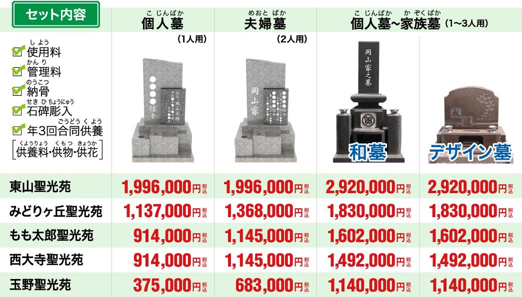 永代供養墓の価格表