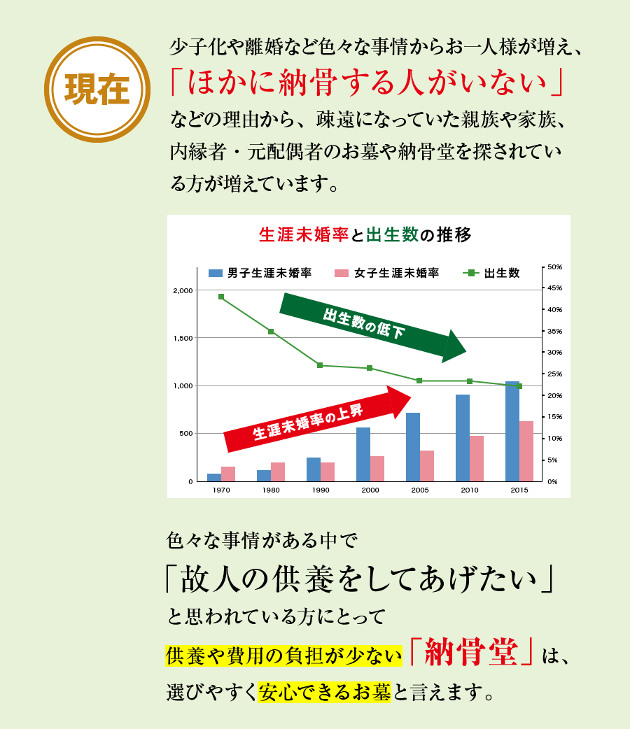 生涯未婚率と出生数の推移